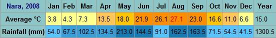 Nara temperature range